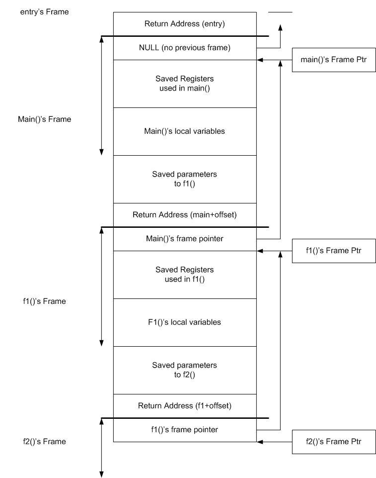 REference Debugger - Stack Frame