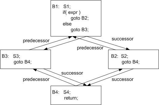 recstudio decompiler design   control flow graphfinding loops  a control flow graph